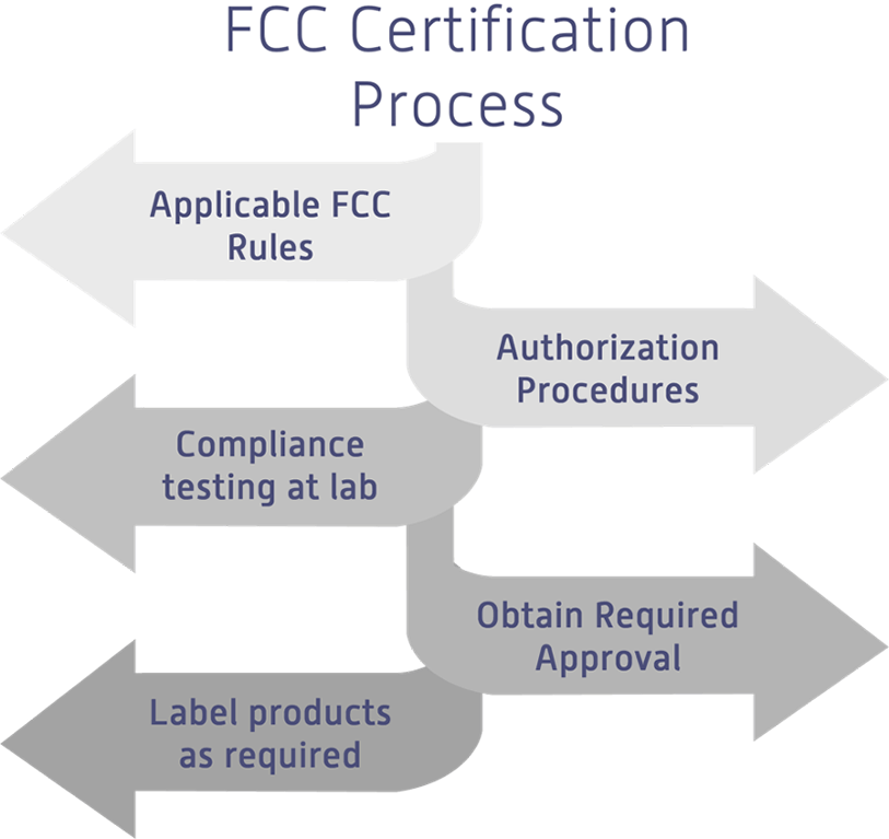 FCC Certification Process