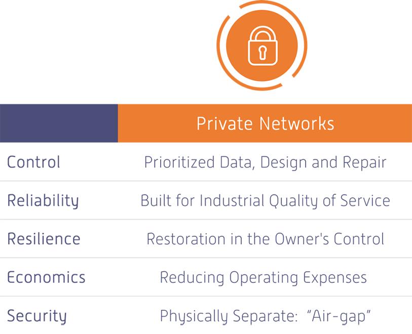 Benefits of Private LTE