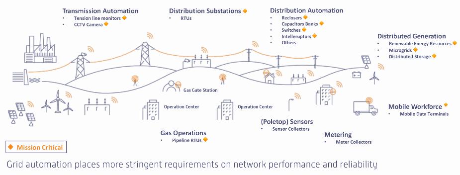 Utility Distribution 101